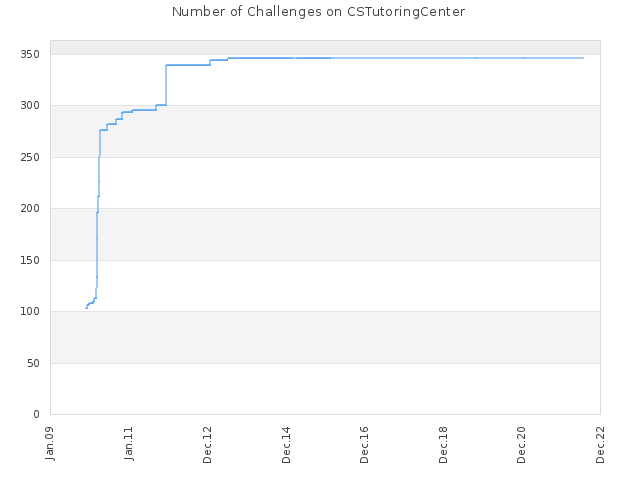 Number of Challenges on CSTutoringCenter