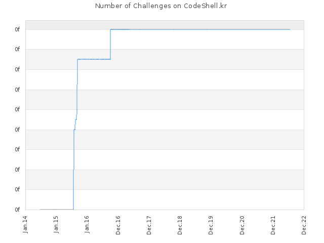 Number of Challenges on CodeShell.kr