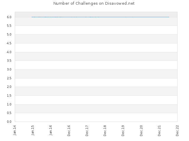 Number of Challenges on Disavowed.net