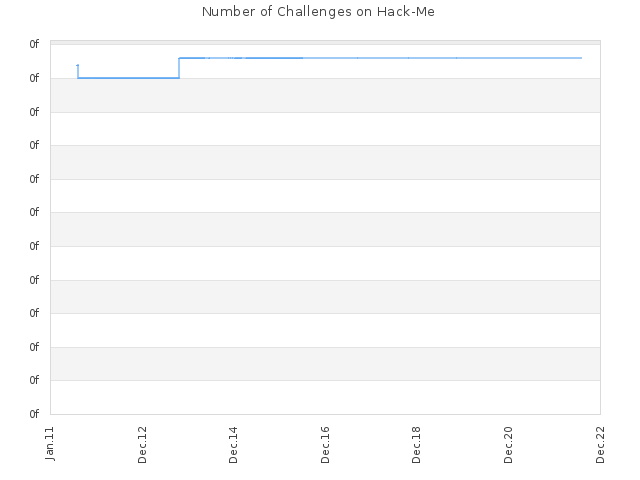 Number of Challenges on Hack-Me