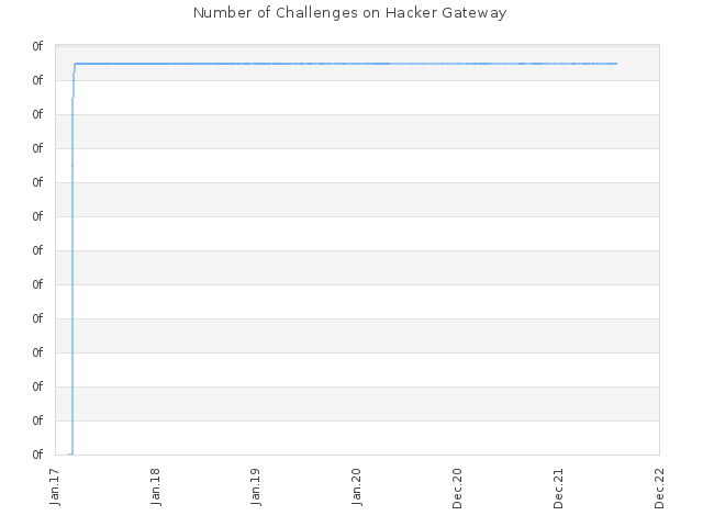 Number of Challenges on Hacker Gateway