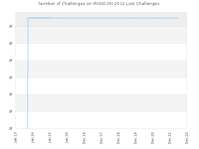 Number of Challenges on IRISSCON 2012 Lost Challenges