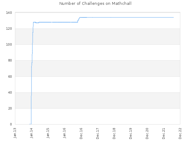 Number of Challenges on Mathchall
