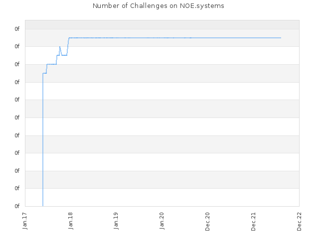 Number of Challenges on NOE.systems