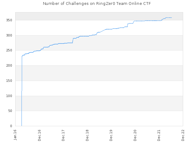 Number of Challenges on RingZer0 Team Online CTF