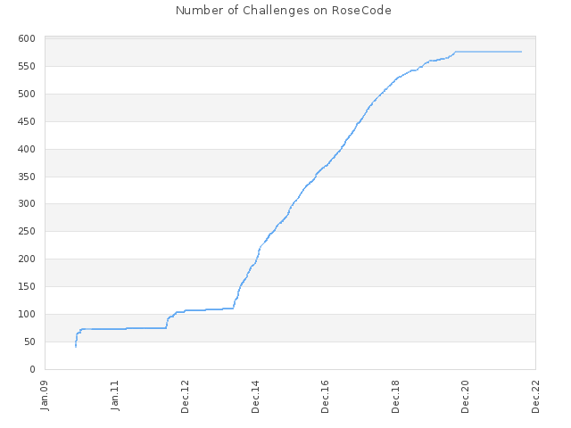 Number of Challenges on RoseCode
