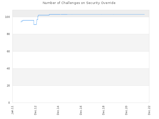 Number of Challenges on Security Override