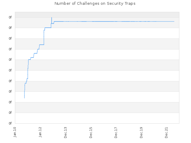 Number of Challenges on Security Traps