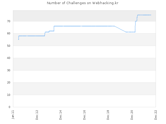 Number of Challenges on Webhacking.kr