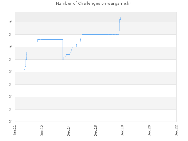 Number of Challenges on wargame.kr