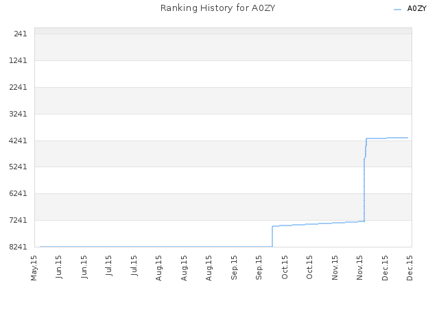 Ranking History for A0ZY