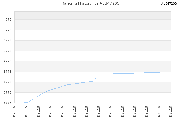 Ranking History for A1B47205
