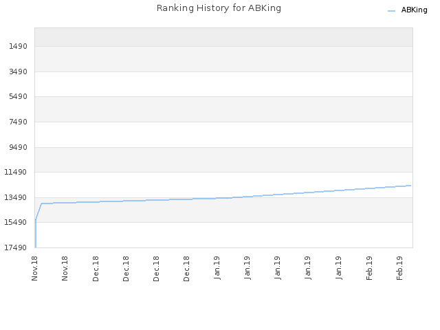 Ranking History for ABKing