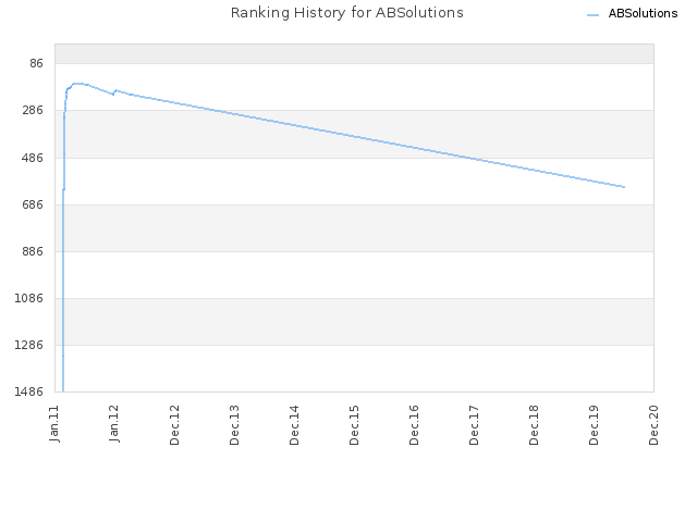 Ranking History for ABSolutions
