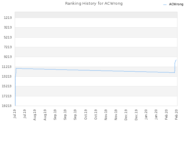 Ranking History for ACWrong