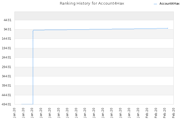 Ranking History for Account4Hax