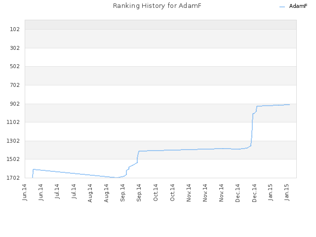 Ranking History for AdamF