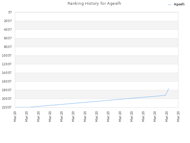 Ranking History for Ageelh