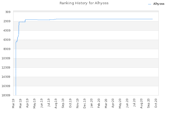 Ranking History for Alhyoss