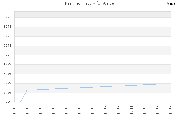 Ranking History for Amber