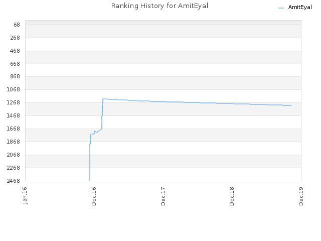 Ranking History for AmitEyal