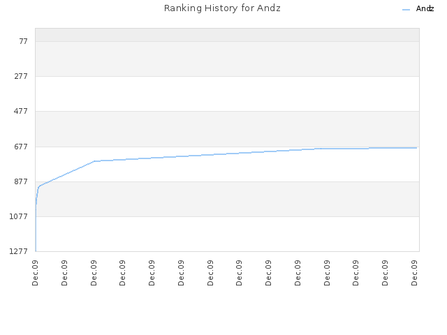 Ranking History for Andz
