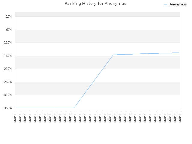 Ranking History for Anonymus