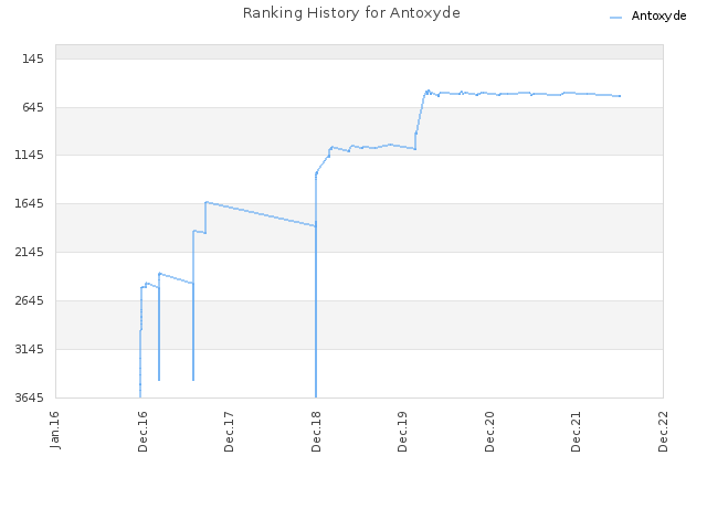 Ranking History for Antoxyde