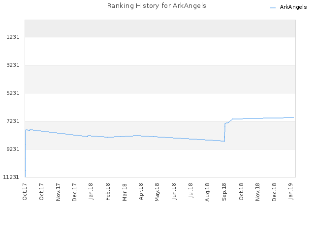 Ranking History for ArkAngels
