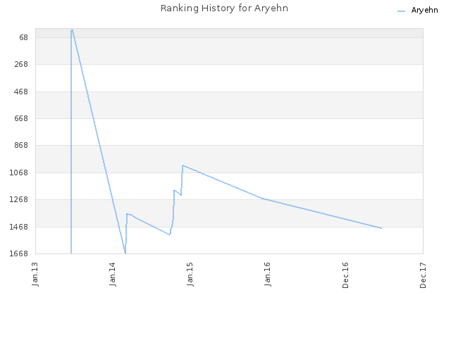 Ranking History for Aryehn