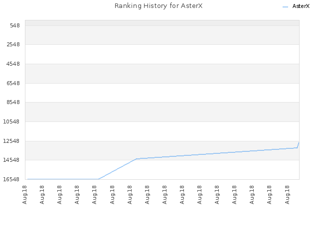 Ranking History for AsterX