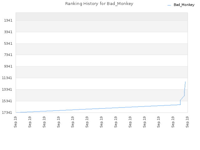 Ranking History for Bad_Monkey