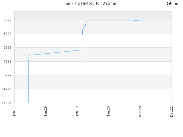 Ranking History for Batman