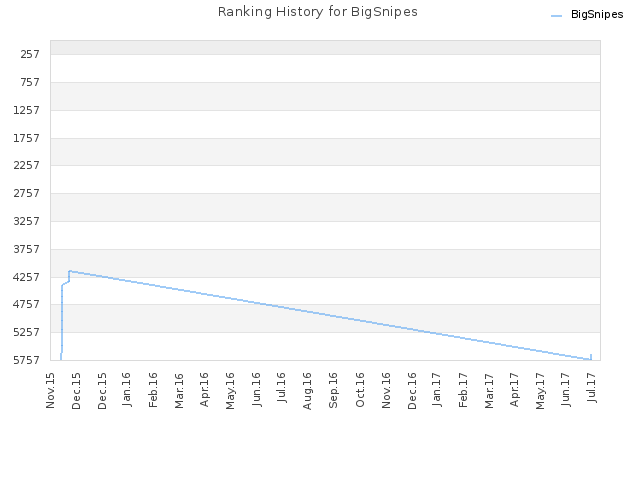 Ranking History for BigSnipes