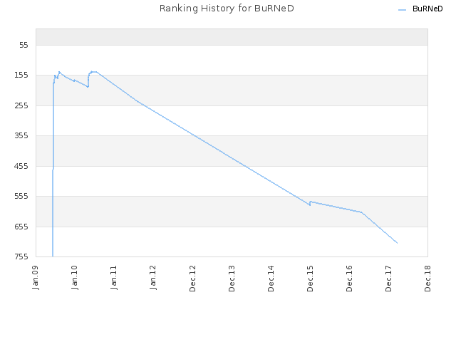 Ranking History for BuRNeD