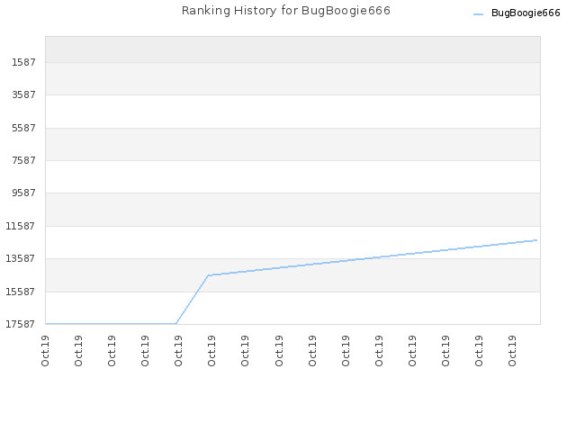 Ranking History for BugBoogie666