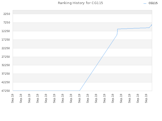 Ranking History for CG115
