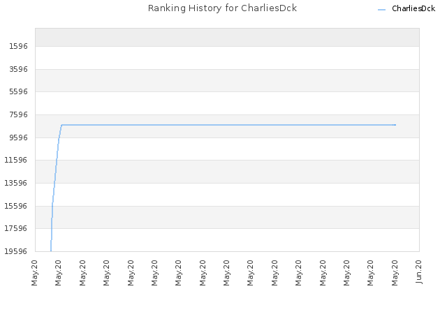 Ranking History for CharliesDck