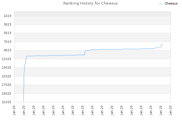 Ranking History for Cheesus