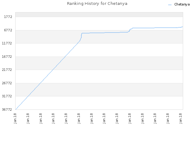 Ranking History for Chetanya