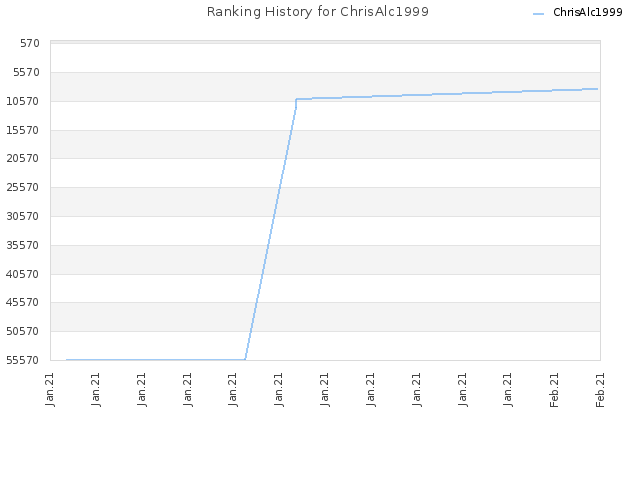 Ranking History for ChrisAlc1999