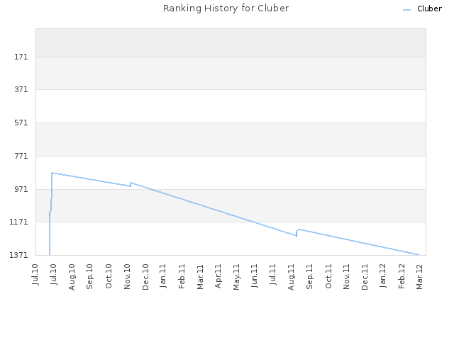 Ranking History for Cluber