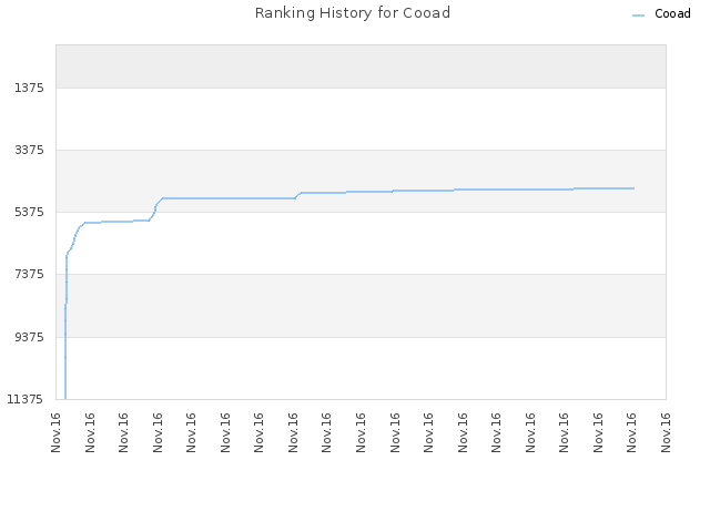 Ranking History for Cooad