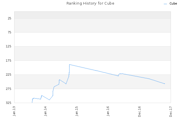 Ranking History for Cube