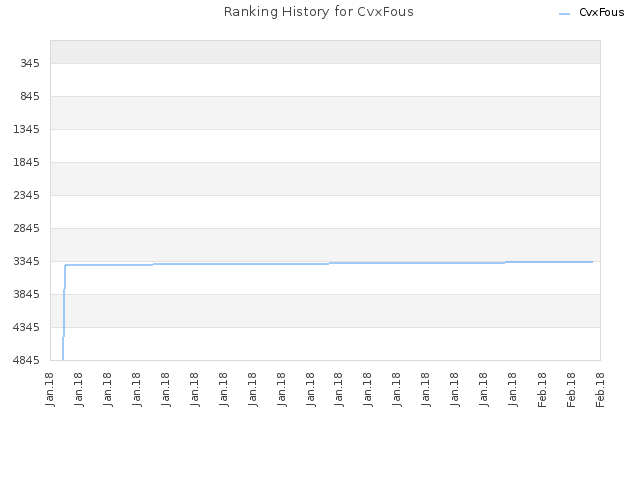 Ranking History for CvxFous