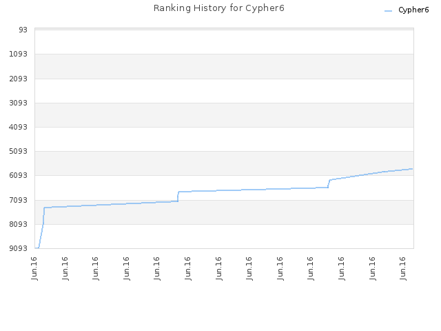 Ranking History for Cypher6