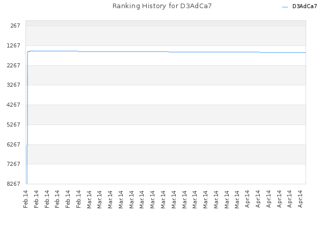 Ranking History for D3AdCa7