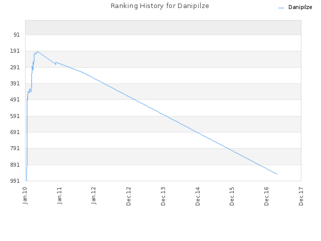 Ranking History for Danipilze