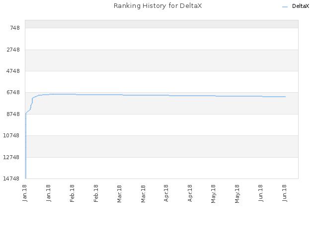 Ranking History for DeltaX