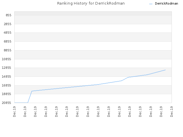 Ranking History for DerrickRodman